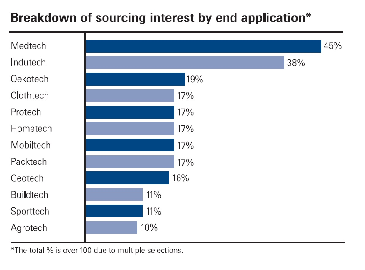 2020 sourcing interests (application areas)
