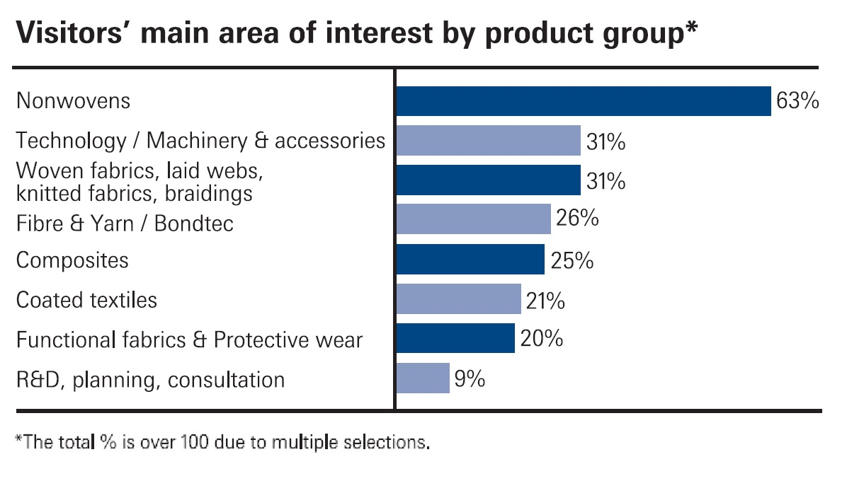 2020 sourcing interests (product)